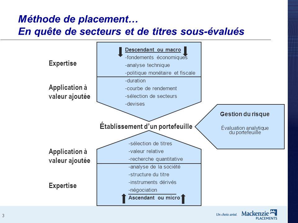 3 Méthode de placement… En quête de secteurs et de titres sous-évalués Descendant ou macro -fondements économiques -analyse technique -politique monét