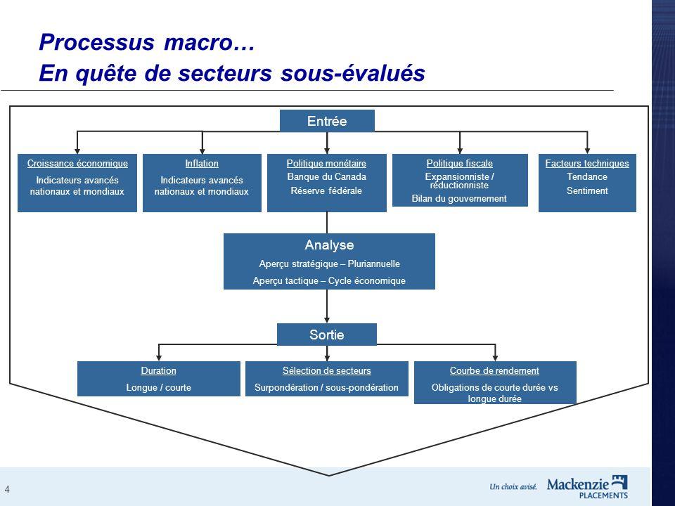 4 Processus macro… En quête de secteurs sous-évalués Inflation Indicateurs avancés nationaux et mondiaux Facteurs techniques Tendance Sentiment Politi