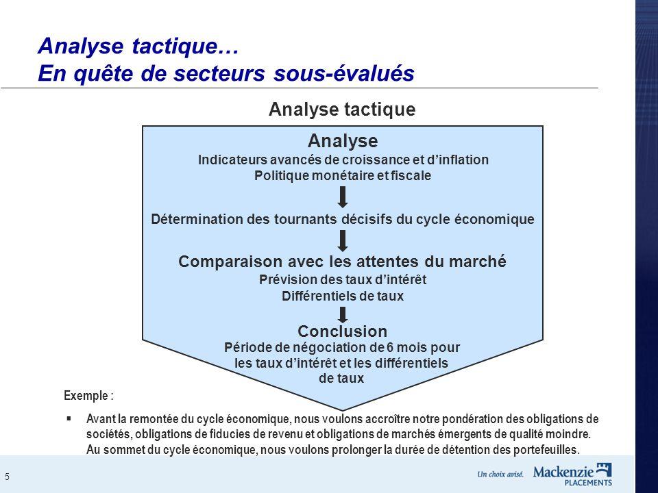 5 Analyse tactique… En quête de secteurs sous-évalués Analyse Indicateurs avancés de croissance et d'inflation Politique monétaire et fiscale For Exem