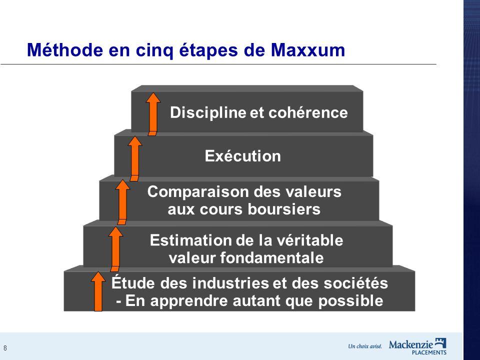 8 Étude des industries et des sociétés - En apprendre autant que possible Estimation de la véritable valeur fondamentale Comparaison des valeurs aux c