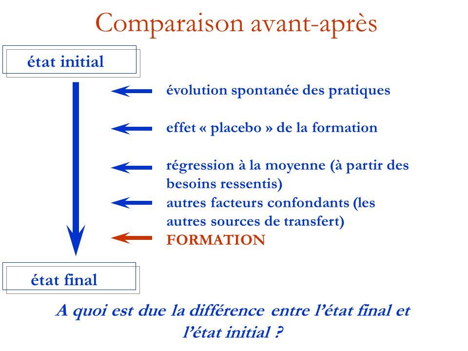 Comparaison avant-après évolution spontanée des pratiques effet « placebo » de la formation régression à la moyenne (à partir des besoins ressentis) a
