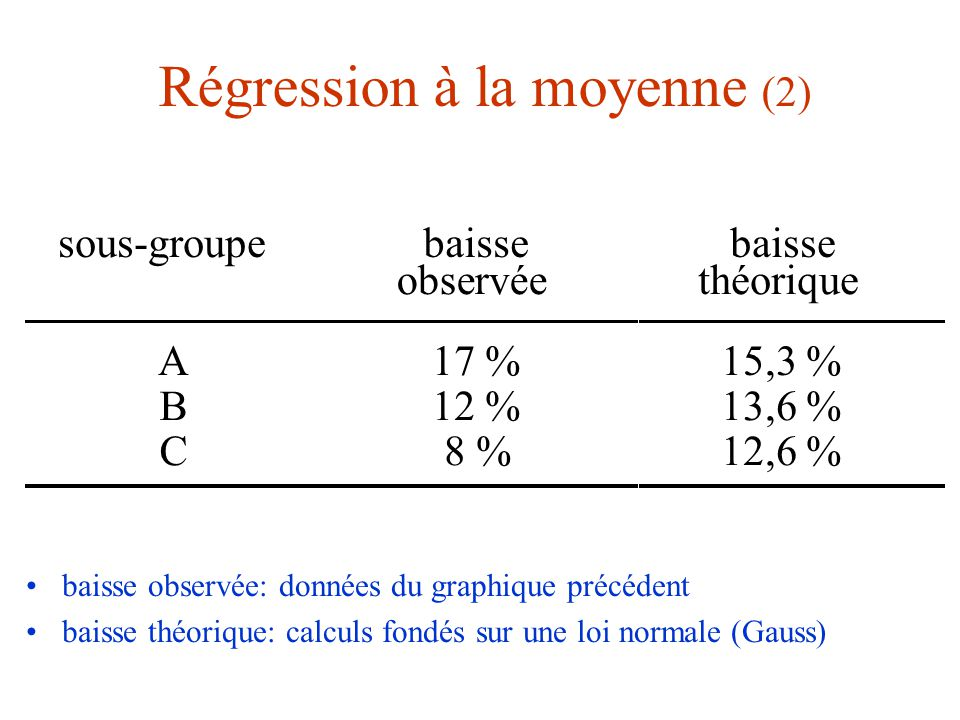 Régression à la moyenne (2) baisse observée: données du graphique précédent baisse théorique: calculs fondés sur une loi normale (Gauss) sous-groupeba