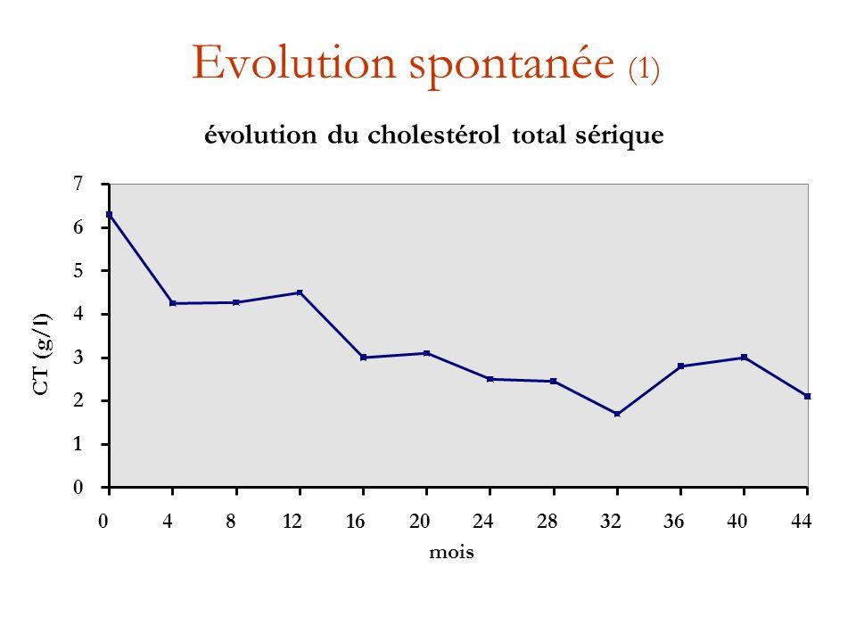 Evolution spontanée (1) évolution du cholestérol total sérique