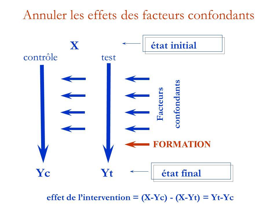 Annuler les effets des facteurs confondants Facteurs confondants état initial état final contrôletest X YcYt effet de l'intervention = (X-Yc) - (X-Yt)