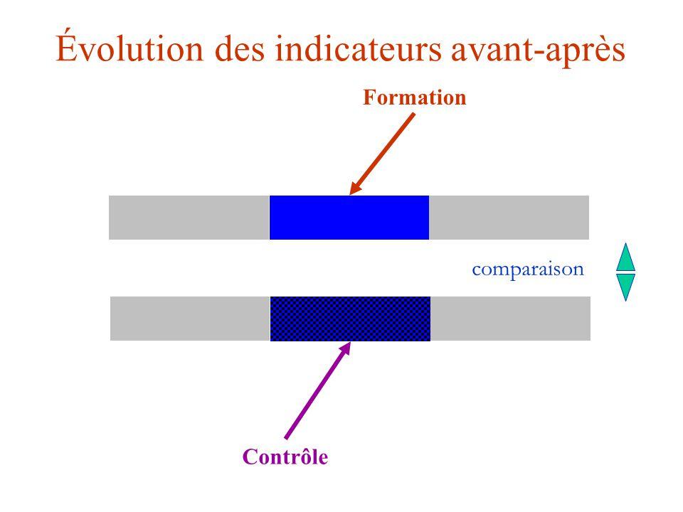 Évolution des indicateurs avant-après Formation Contrôle comparaison