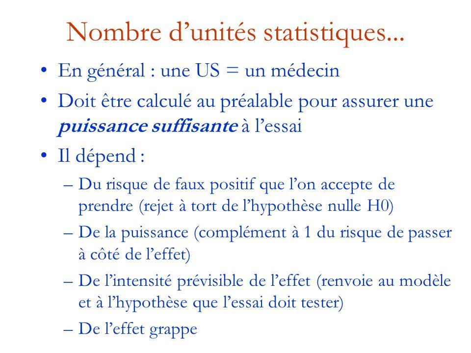 Nombre d'unités statistiques... En général : une US = un médecin Doit être calculé au préalable pour assurer une puissance suffisante à l'essai Il dép
