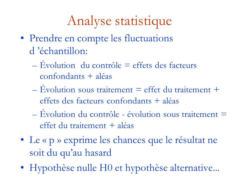 Analyse statistique Prendre en compte les fluctuations d 'échantillon: –Évolution du contrôle = effets des facteurs confondants + aléas –Évolution sou