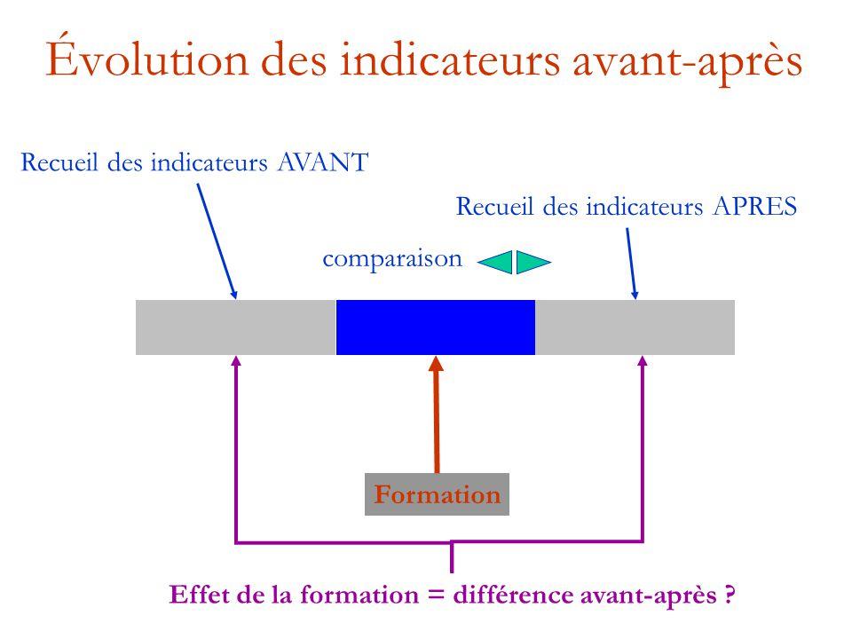 Évolution des indicateurs avant-après Recueil des indicateurs AVANT Recueil des indicateurs APRES Formation Effet de la formation = différence avant-a