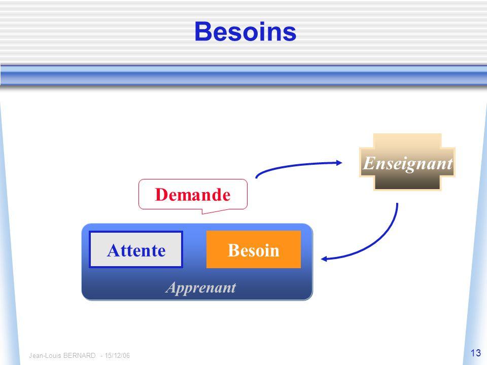 Jean-Louis BERNARD - 15/12/06 13 Besoins Apprenant Attente Demande Enseignant Besoin