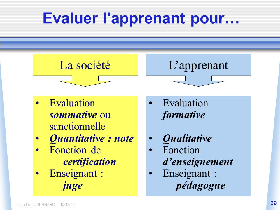 Jean-Louis BERNARD - 15/12/06 39 Evaluer l apprenant pour… La sociétéL'apprenant Evaluation sommative ou sanctionnelle Quantitative : note Fonction de certification Enseignant : juge Evaluation formative Qualitative Fonction d'enseignement Enseignant : pédagogue