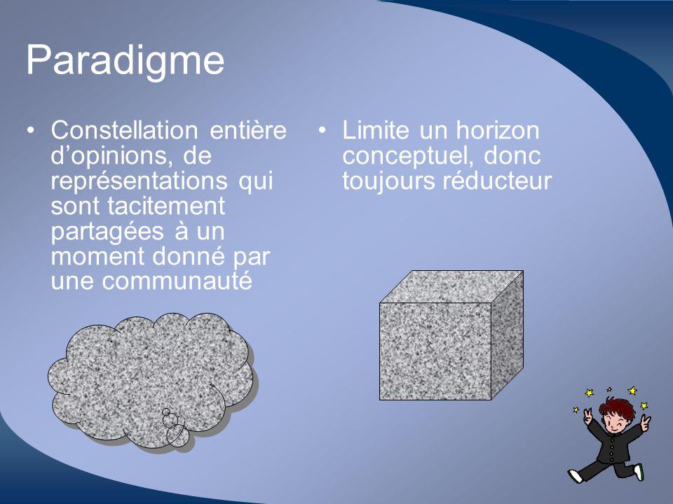 Motivation - 15/12/06 18 Abraham MASLOW La pyramide des besoins Besoins physiologiques Besoins de sécurité Bes.
