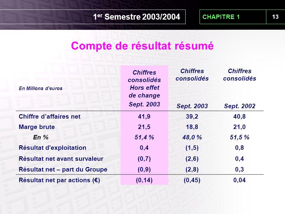 13 CHAPITRE 1 En Millions d'euros Chiffres consolidés Hors effet de change Sept. 2003 Chiffres consolidés Sept. 2003 Chiffres consolidés Sept. 2002 Ch