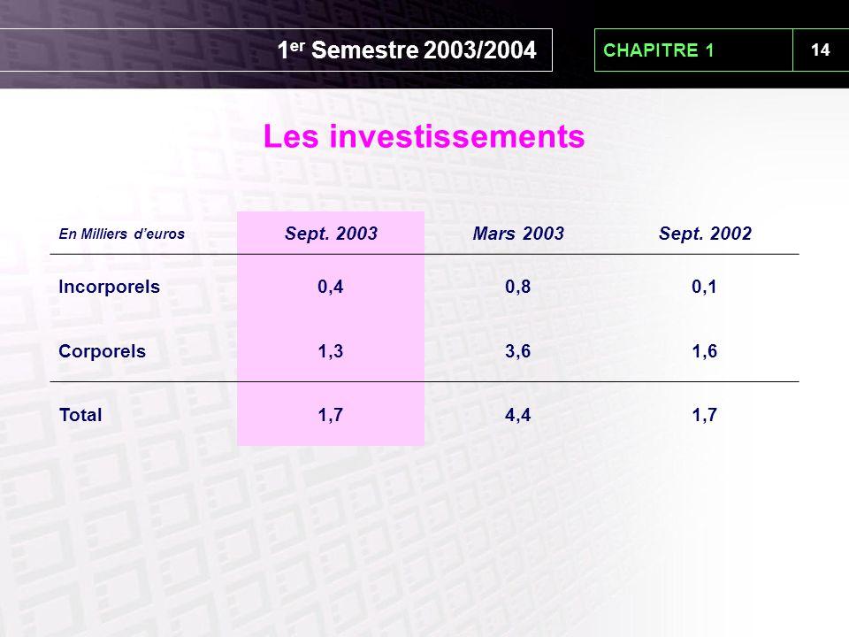 14 CHAPITRE 1 Les investissements En Milliers d'euros Sept. 2003Mars 2003Sept. 2002 Incorporels0,40,80,1 Corporels1,33,61,6 Total1,74,41,7 1 er Semest