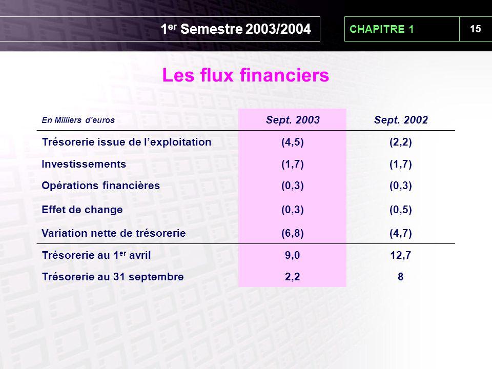 15 CHAPITRE 1 Les flux financiers En Milliers d'euros Sept. 2003Sept. 2002 Trésorerie issue de l'exploitation(4,5)(2,2) Investissements(1,7) Opération