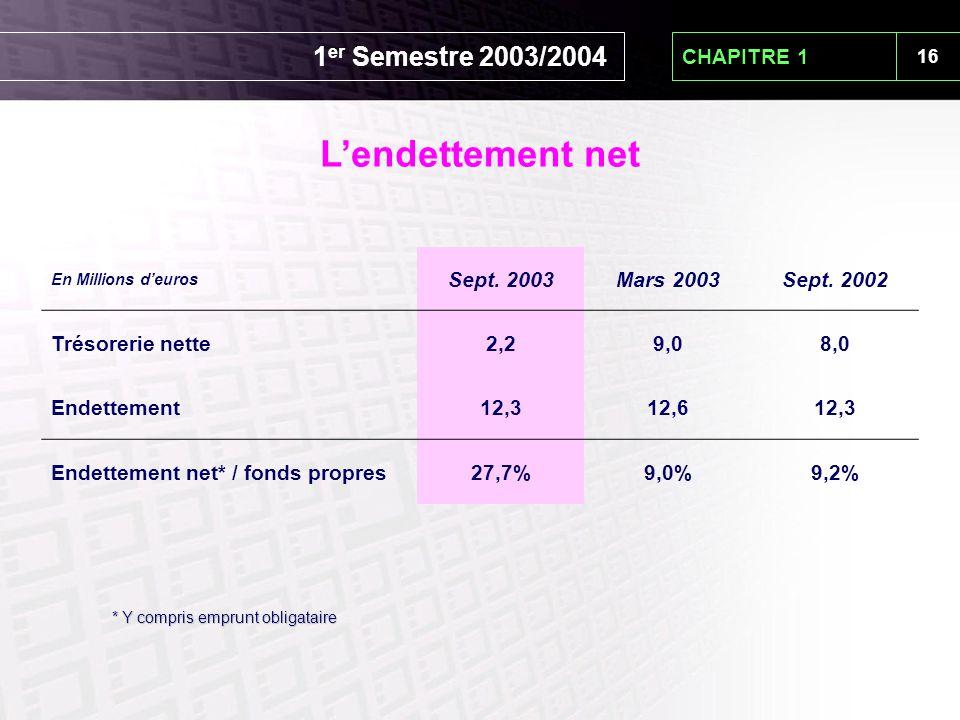 16 CHAPITRE 1 En Millions d'euros Sept. 2003Mars 2003Sept. 2002 Trésorerie nette2,29,08,0 Endettement12,312,612,3 Endettement net* / fonds propres27,7