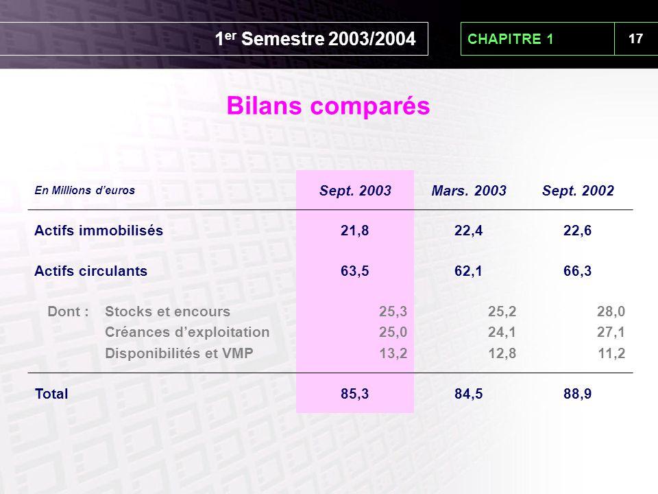 17 CHAPITRE 1 En Millions d'euros Sept. 2003Mars. 2003Sept. 2002 Actifs immobilisés21,822,422,6 Actifs circulants63,562,166,3 Dont : Stocks et encours