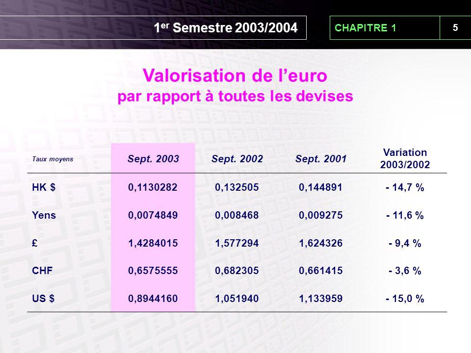5 CHAPITRE 1 Valorisation de l'euro par rapport à toutes les devises Taux moyens Sept. 2003Sept. 2002Sept. 2001 Variation 2003/2002 HK $0,11302820,132
