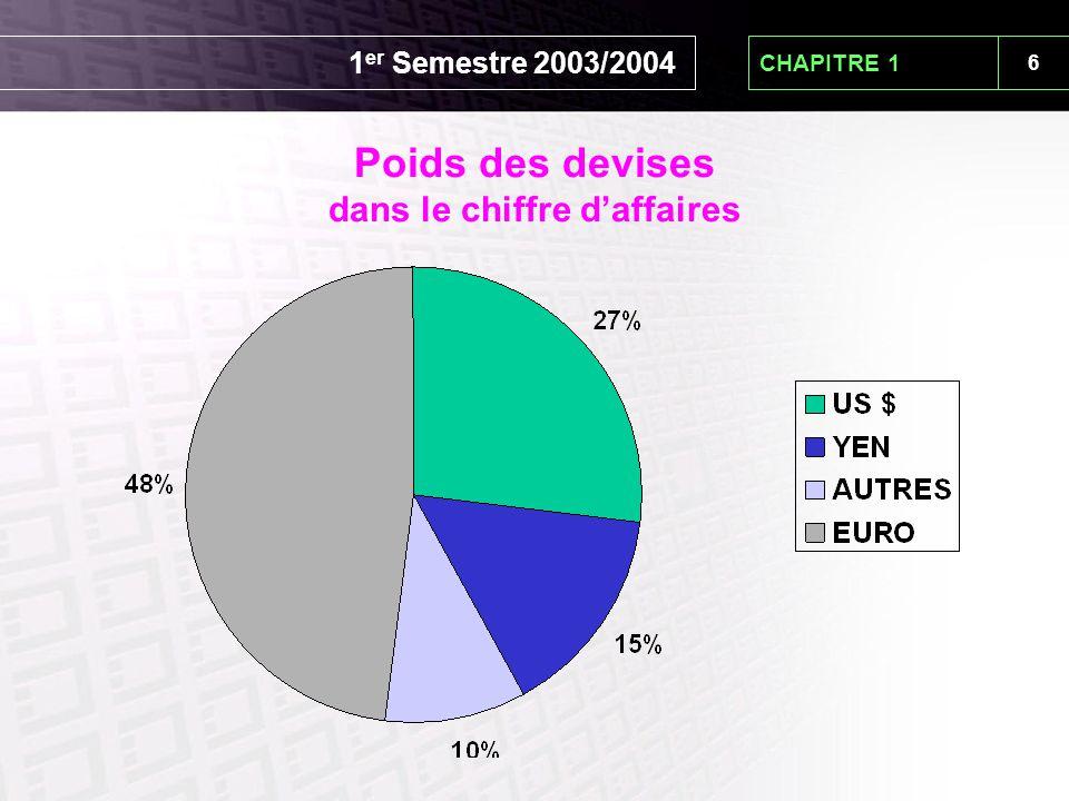 6 CHAPITRE 1 Poids des devises dans le chiffre d'affaires 1 er Semestre 2003/2004