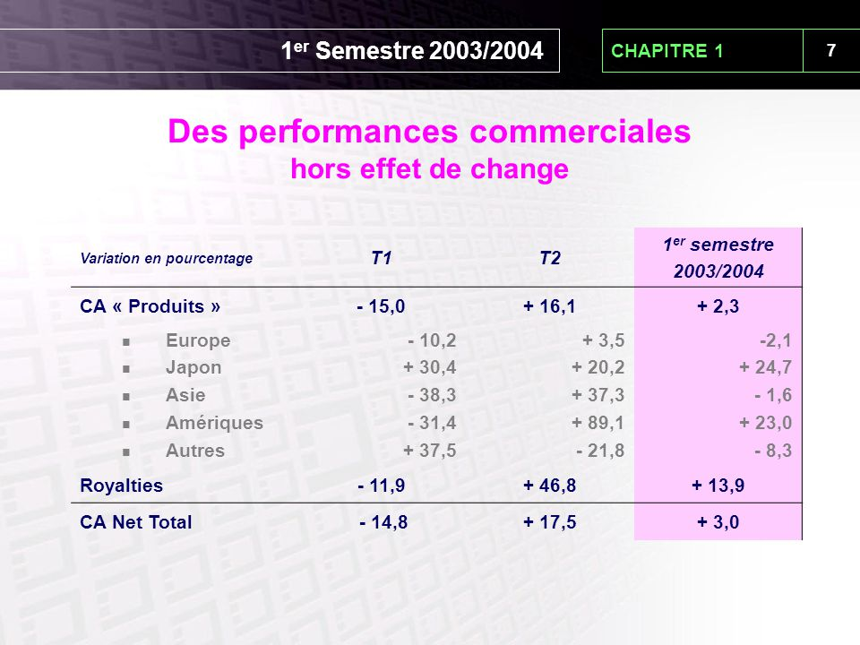 7 CHAPITRE 1 Des performances commerciales hors effet de change Variation en pourcentage T1T2 1 er semestre 2003/2004 CA « Produits »- 15,0+ 16,1+ 2,3 Europe Japon Asie Amériques Autres - 10,2 + 30,4 - 38,3 - 31,4 + 37,5 + 3,5 + 20,2 + 37,3 + 89,1 - 21,8 -2,1 + 24,7 - 1,6 + 23,0 - 8,3 Royalties- 11,9+ 46,8+ 13,9 CA Net Total - 14,8+ 17,5+ 3,0 1 er Semestre 2003/2004