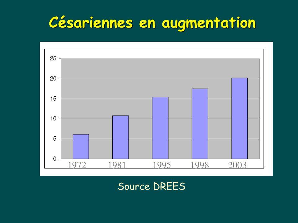 Césariennes en augmentation Source DREES