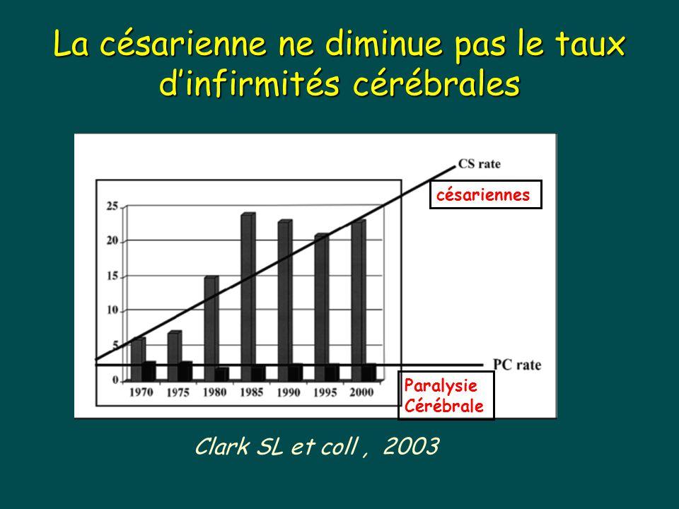 La césarienne ne diminue pas le taux d'infirmités cérébrales Clark SL et coll, 2003 césariennes Paralysie Cérébrale