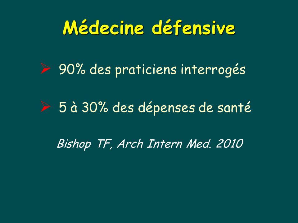 Médecine défensive  90% des praticiens interrogés  5 à 30% des dépenses de santé Bishop TF, Arch Intern Med. 2010