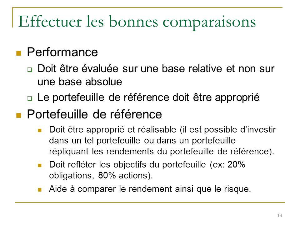 14 Effectuer les bonnes comparaisons Performance  Doit être évaluée sur une base relative et non sur une base absolue  Le portefeuille de référence