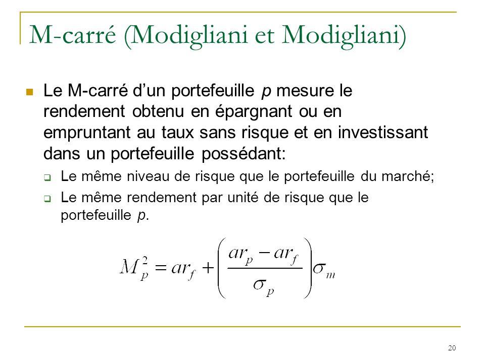 20 M-carré (Modigliani et Modigliani) Le M-carré d'un portefeuille p mesure le rendement obtenu en épargnant ou en empruntant au taux sans risque et e
