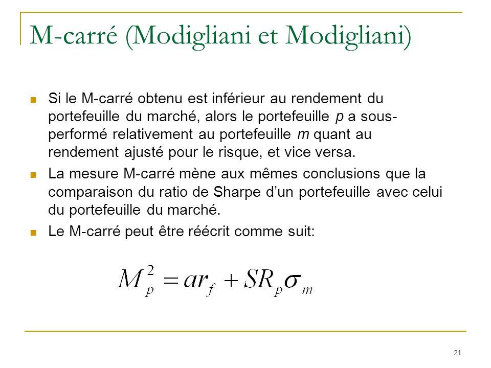 21 M-carré (Modigliani et Modigliani) Si le M-carré obtenu est inférieur au rendement du portefeuille du marché, alors le portefeuille p a sous- perfo