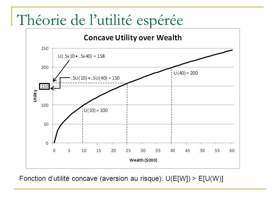 Théorie de l'utilité espérée Fonction d'utilité concave (aversion au risque): U(E[W]) > E[U(W)]