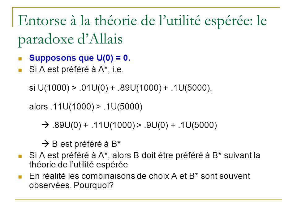 Entorse à la théorie de l'utilité espérée: le paradoxe d'Allais Supposons que U(0) = 0. Si A est préféré à A*, i.e. si U(1000) >.01U(0) +.89U(1000) +.