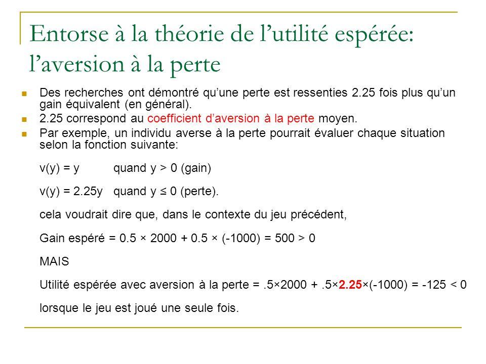 Entorse à la théorie de l'utilité espérée: l'aversion à la perte Si le jeu est joué deux fois, alors (E[U] correspond à l'utilité espérée en présence d'aversion à la perte): E[U] =.25×4000 +.5×1000 +.25×2.25×(-2000) = 375 > 0 Plus l'aversion à la perte d'un individu est élevée, plus le nombre de répétitions doit être élevé pour que l'individu accepte de jouer.