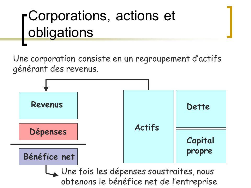 Corporations, actions et obligations Revenus Actifs Dépenses Bénéfice net Dette Capital propre Une corporation consiste en un regroupement d'actifs générant des revenus.