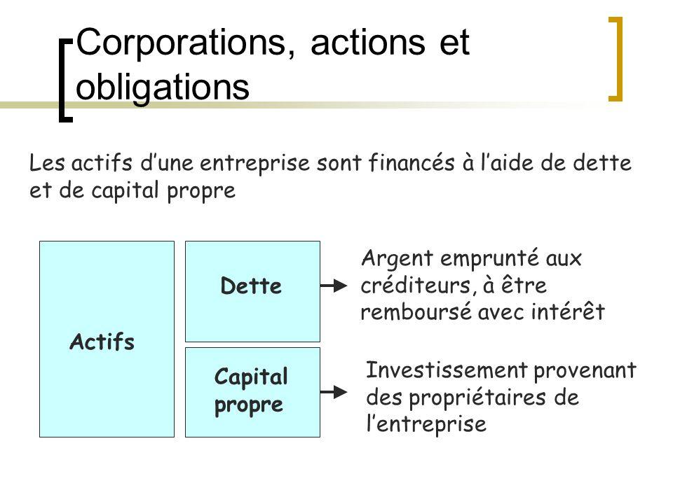 Corporations, actions et obligations Actifs Dette Capital propre Les actifs d'une entreprise sont financés à l'aide de dette et de capital propre Argent emprunté aux créditeurs, à être remboursé avec intérêt Investissement provenant des propriétaires de l'entreprise