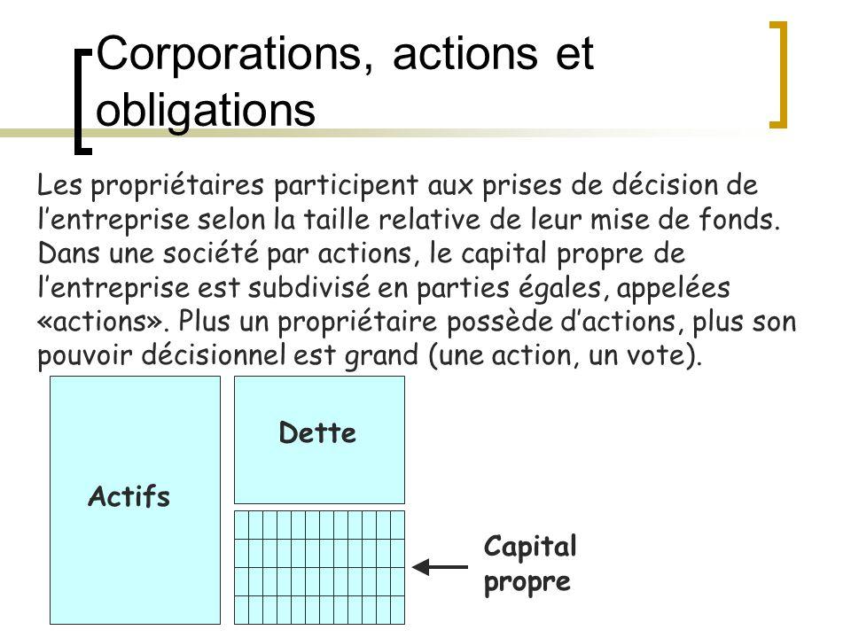 Corporations, actions et obligations Actifs Dette Capital propre Les propriétaires participent aux prises de décision de l'entreprise selon la taille relative de leur mise de fonds.