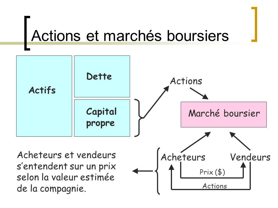 Actions et marchés boursiers Actifs Dette Capital propre Actions Marché boursier AcheteursVendeurs Prix ($) Actions Acheteurs et vendeurs s'entendent sur un prix selon la valeur estimée de la compagnie.