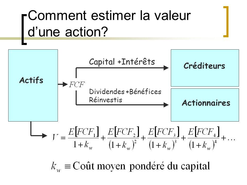 Comment estimer la valeur d'une action.