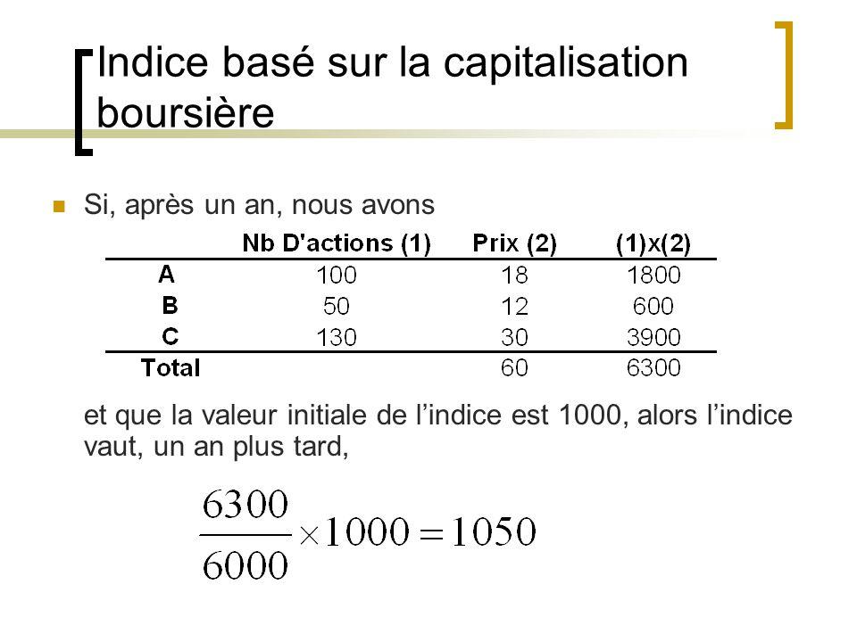 Indice basé sur la capitalisation boursière Si, après un an, nous avons et que la valeur initiale de l'indice est 1000, alors l'indice vaut, un an plus tard,