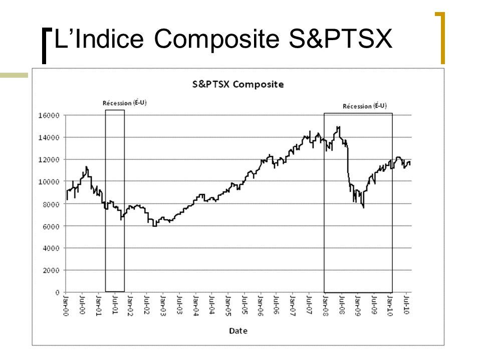 L'Indice Composite S&PTSX