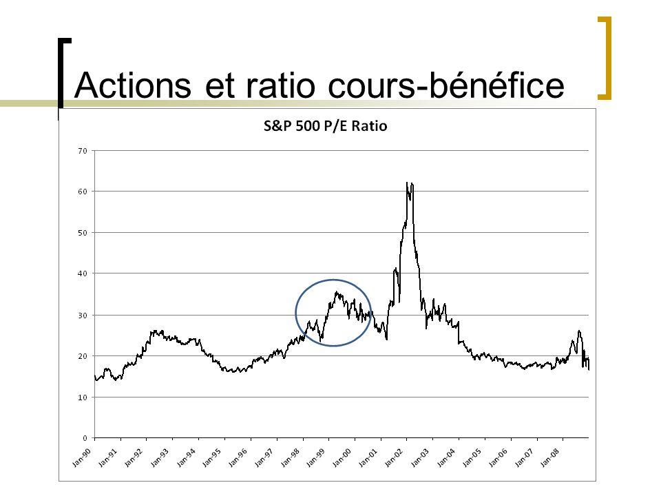 Actions et ratio cours-bénéfice