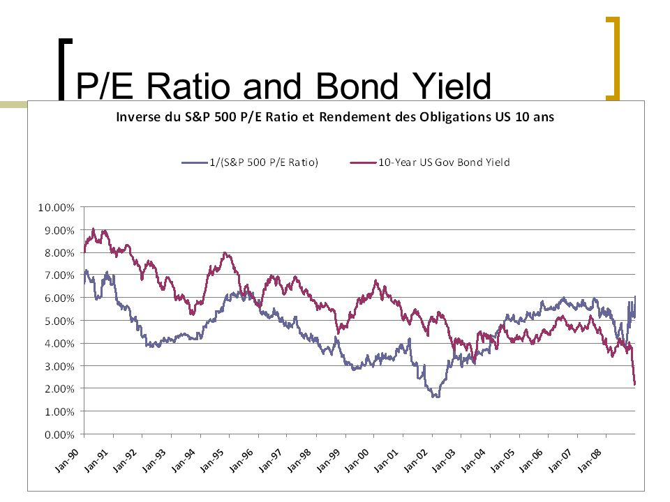 P/E Ratio and Bond Yield