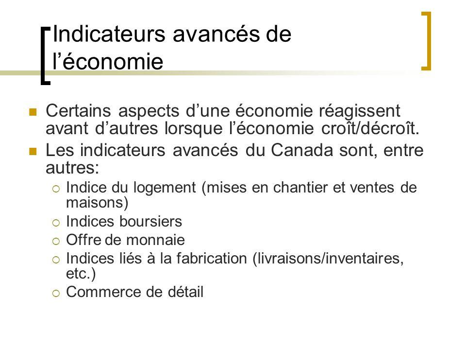 Indicateurs avancés de l'économie Certains aspects d'une économie réagissent avant d'autres lorsque l'économie croît/décroît.