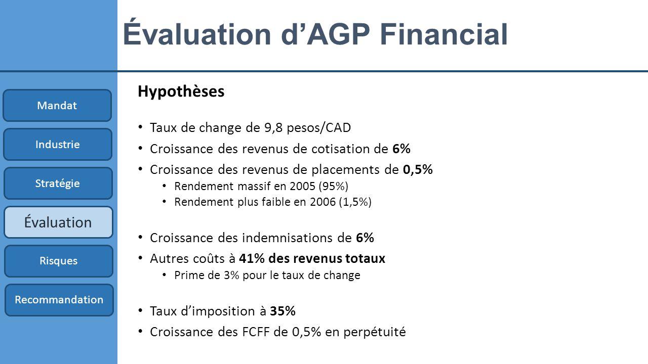 Évaluation d'AGP Financial Hypothèses Taux de change de 9,8 pesos/CAD Croissance des revenus de cotisation de 6% Croissance des revenus de placements de 0,5% Rendement massif en 2005 (95%) Rendement plus faible en 2006 (1,5%) Croissance des indemnisations de 6% Autres coûts à 41% des revenus totaux Prime de 3% pour le taux de change Taux d'imposition à 35% Croissance des FCFF de 0,5% en perpétuité Mandat Industrie Stratégie Évaluation Risques Recommandation