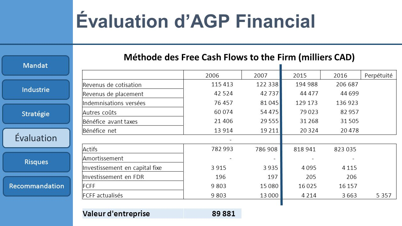 Évaluation d'AGP Financial Méthode des Free Cash Flows to the Firm (milliers CAD) Mandat Industrie Stratégie Évaluation Risques Recommandation 2006200