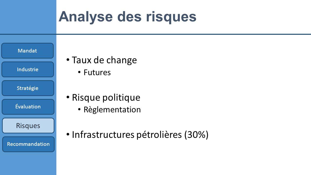 Analyse des risques Taux de change Futures Risque politique Règlementation Infrastructures pétrolières (30%) Mandat Industrie Stratégie Évaluation Risques Recommandation