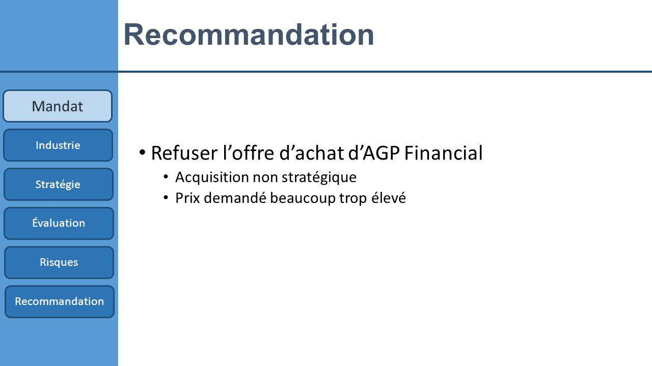 Évaluation d'AGP Financial Mandat Industrie Stratégie Évaluation Risques Recommandation FCFF 36 8360,95 Comparables 147 7160,05 Valeur d'entreprise 42 380 Valeur pondérée d'AGP