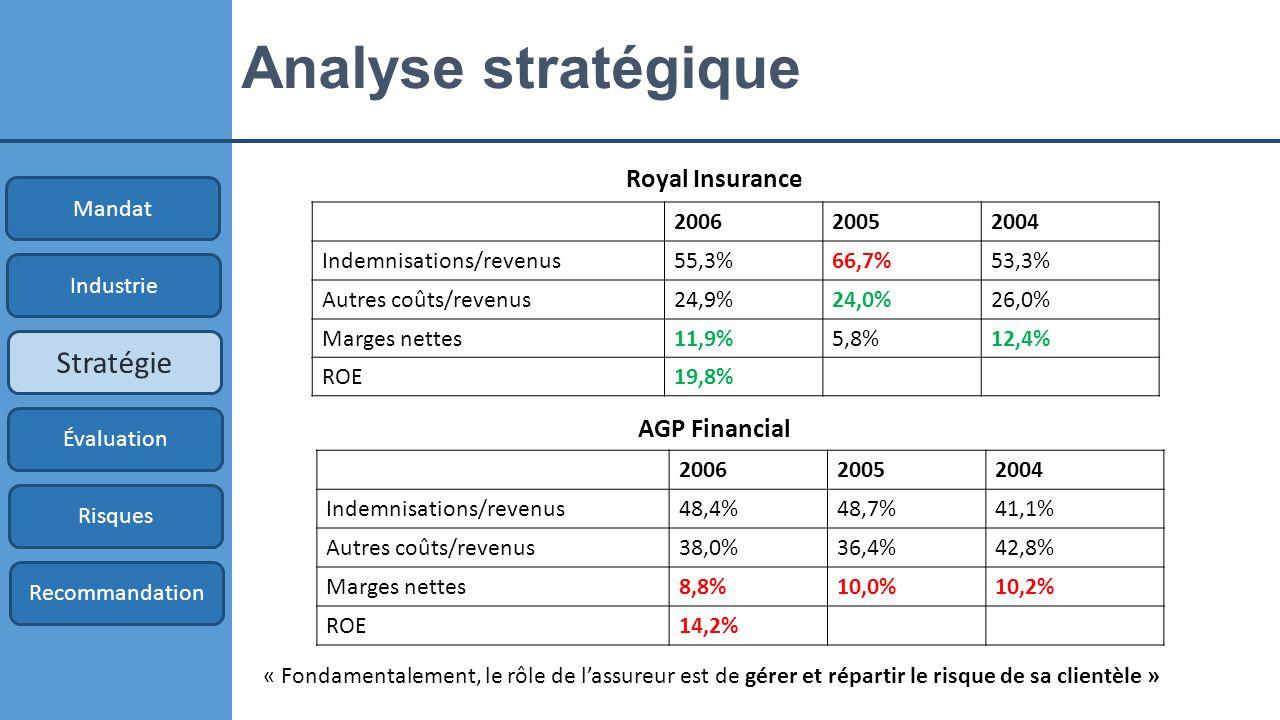 Analyse stratégique Mandat Industrie Stratégie Évaluation Risques Recommandation « Fondamentalement, le rôle de l'assureur est de gérer et répartir le risque de sa clientèle » 200620052004 Indemnisations/revenus55,3%66,7%53,3% Autres coûts/revenus24,9%24,0%26,0% Marges nettes11,9%5,8%12,4% ROE19,8% 200620052004 Indemnisations/revenus48,4%48,7%41,1% Autres coûts/revenus38,0%36,4%42,8% Marges nettes8,8%10,0%10,2% ROE14,2% Royal Insurance AGP Financial