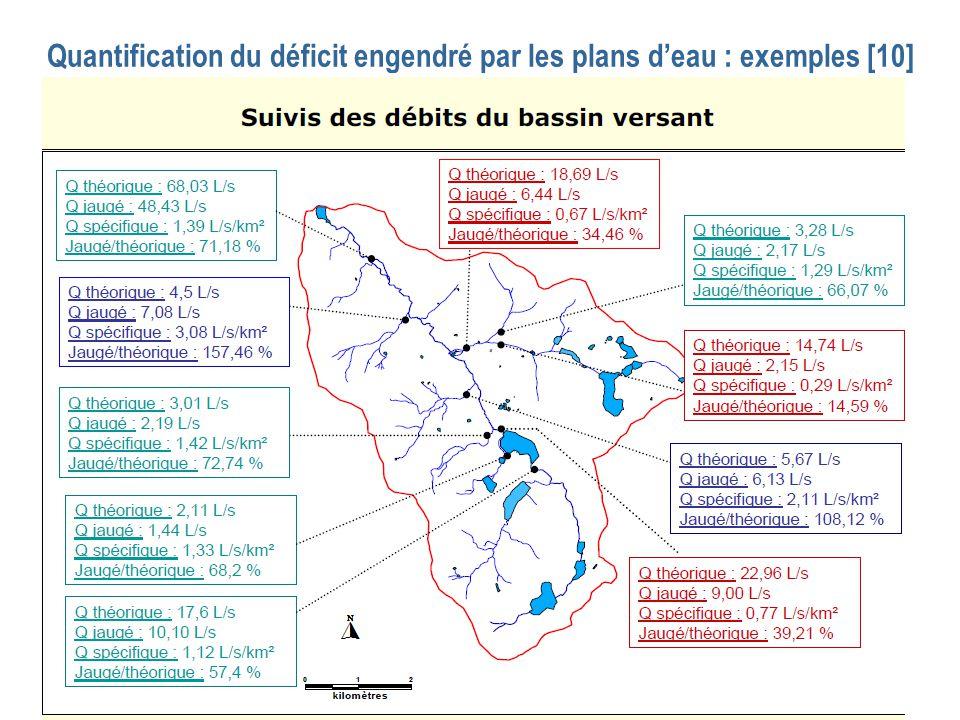 II- Impact sur le fonctionnement des cours d'eau n Impact hydrologique : pertes directes F Plan d'eau = grande surface de contact eau/air, peu protégé