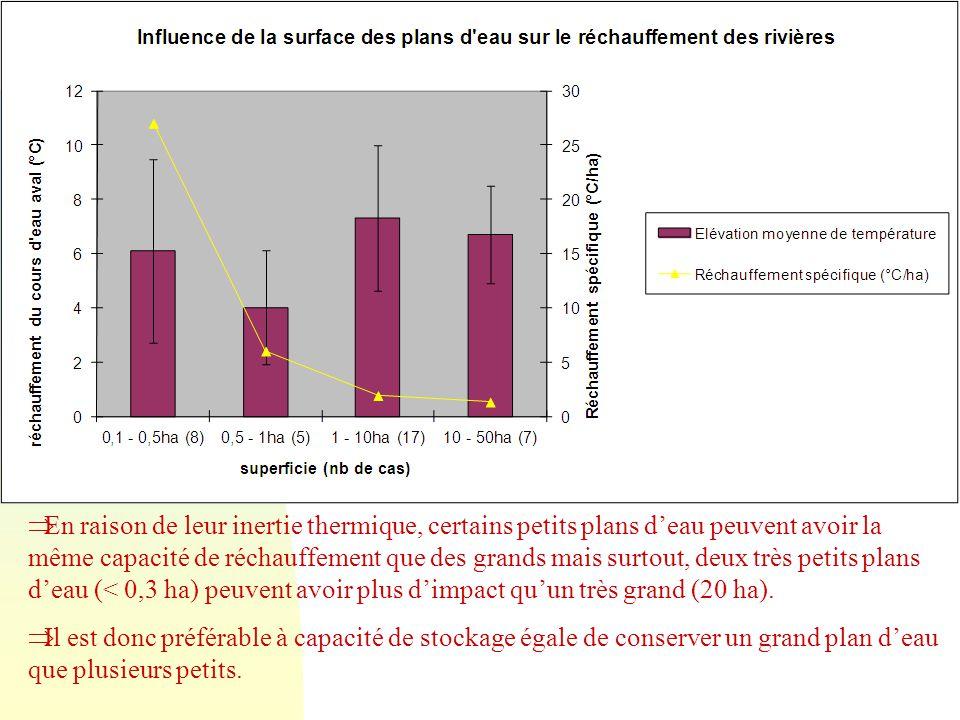Impact sur la température de l'eau n Retenue = surface de contact air/eau importante n Ensoleillement maximum (plus de rôle de la ripisylve pour ombra