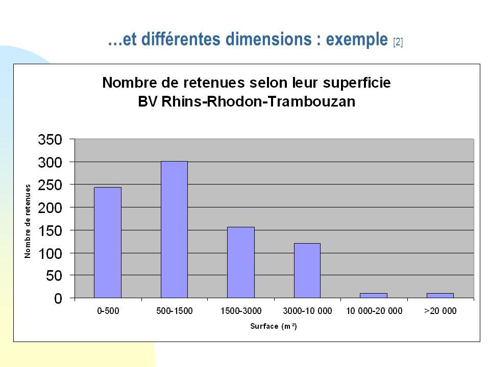 Différents usages… [1]